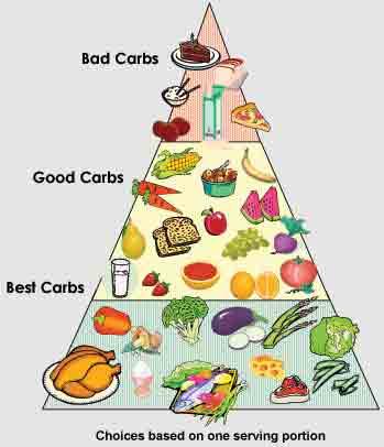 carb_pyramid.jpg