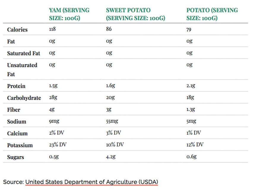 1711w-sweet-potato-yam-potato-comparison.jpg